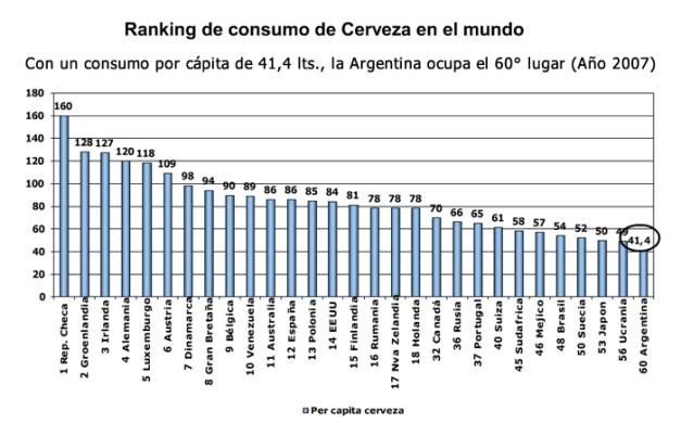 ranking-de-consumo-de-cerveza-en-el-mundo